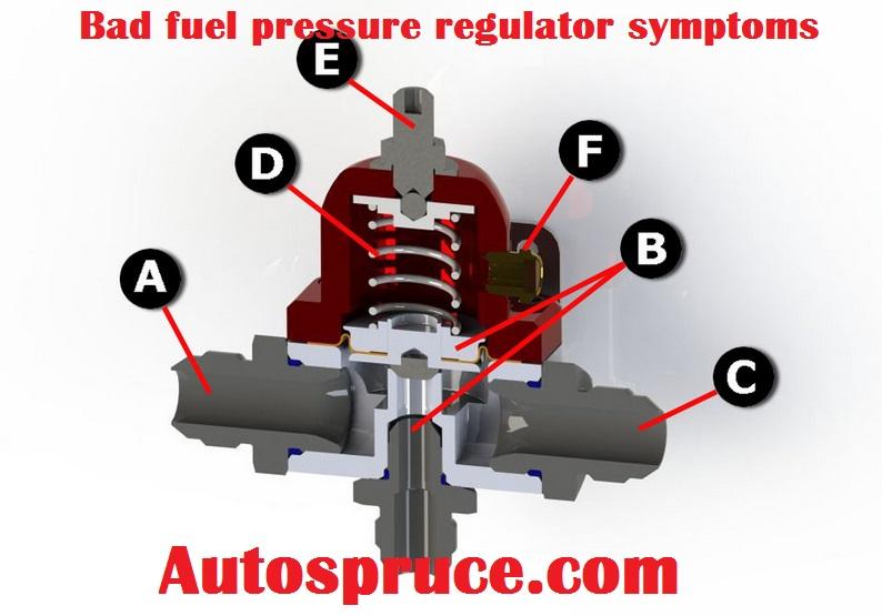 Bad fuel pressure regulator symptoms